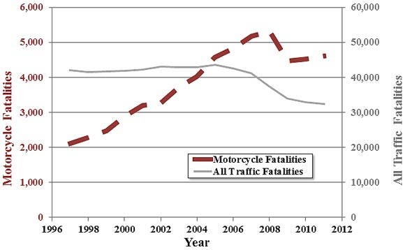 motorcycle crash fatalities were twice what they were in in 2012 vs. 1996 and while traffic crash fatalities were declining, motorcycle fatalties were on the increase
